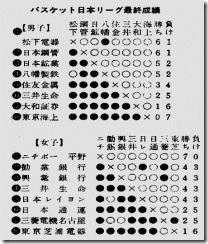 第一回日本リーグ成績表